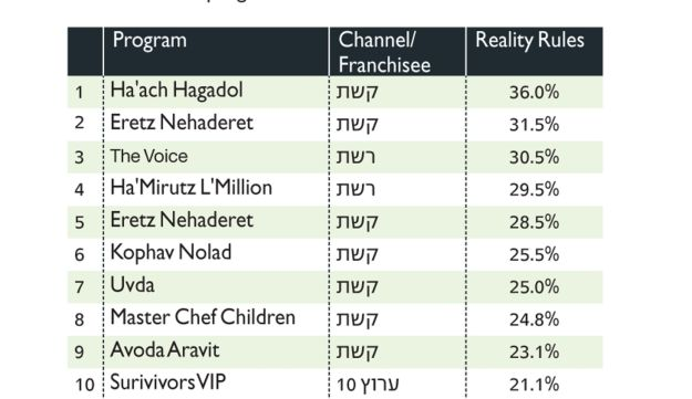 TV ratings infographic