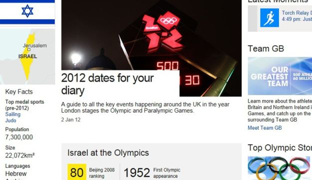 A screenshot of Israel's page on the BBC's London Olympic website.