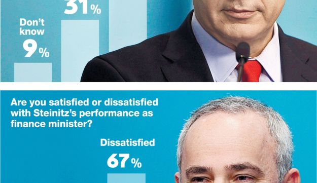 Are you satisfied or dissatisfied with Netanyahu?