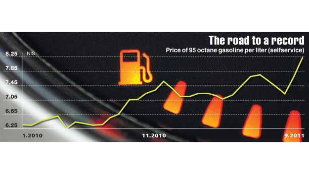 The road to record high gas prices