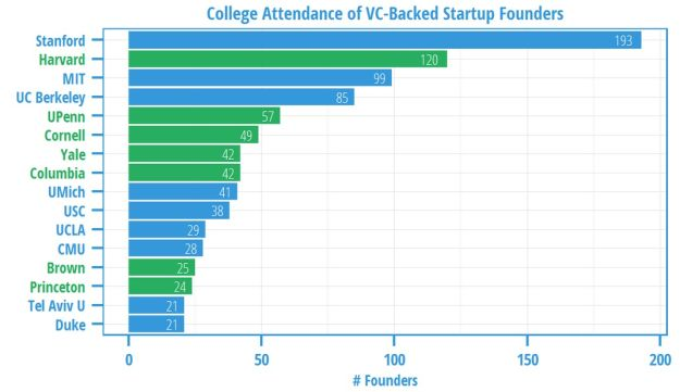 College attendance of startup founders