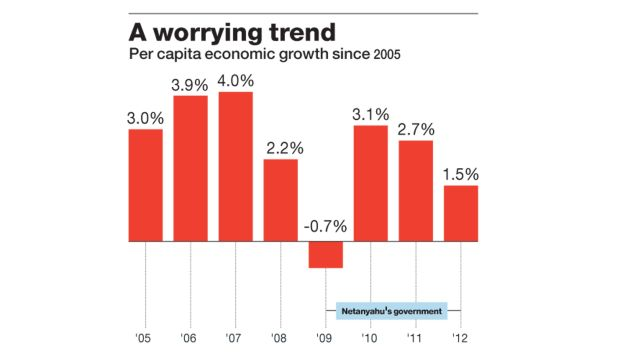 GDP low rate growth
