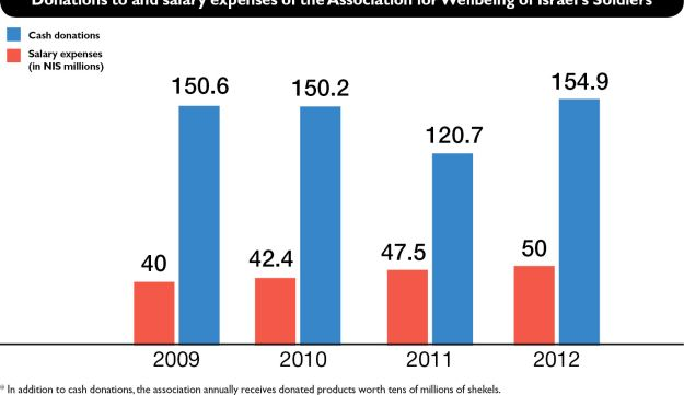 Donations to and salary expenses of the Association for Wellbeing of Israel's Soldiers