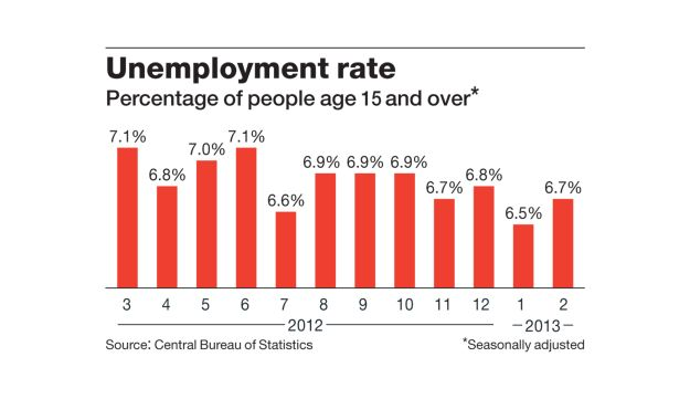 Unemployment rate in Israel.