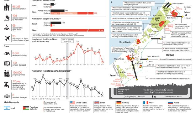 Operation Protective Edge by the numbers