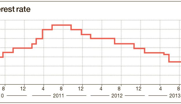 Bank of Israel's interest rate