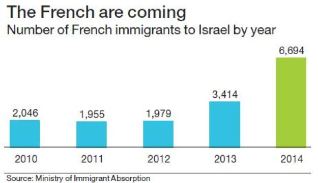 Number of French immigrants to Israel