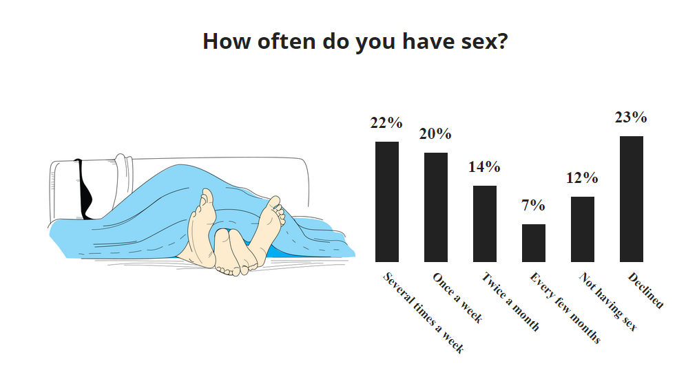 How often do normal couples have sex
