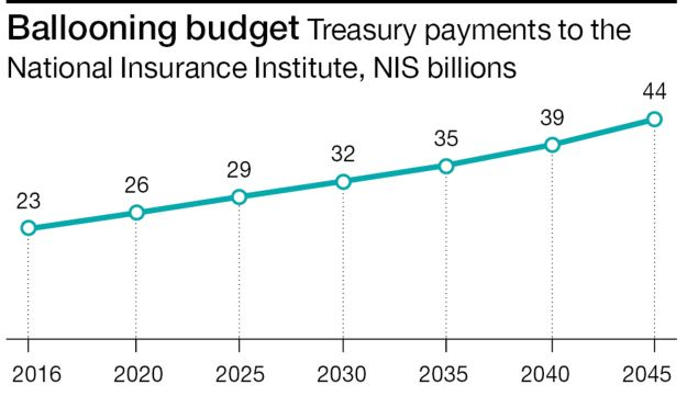 Ballooning budget Treasury payments to the National Insurance Institute, NIS billions