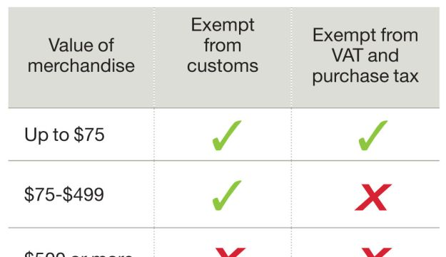 Taxes on personal imports