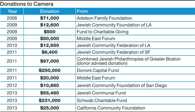 Times of Israel cofounder gave $1 5 million to right-wing media
