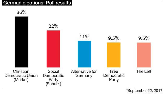 German elections: Poll results