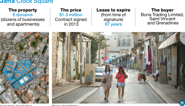 Six dunams near the Clock Tower square in Jaffa, consisting of dozens of businesses, were sold for a mere $1.5 million