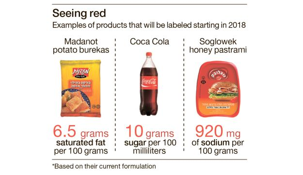 Examples of food products that will labeled, starting in July 2018.