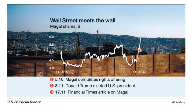 Wall Street meets the wall Magal shares, $