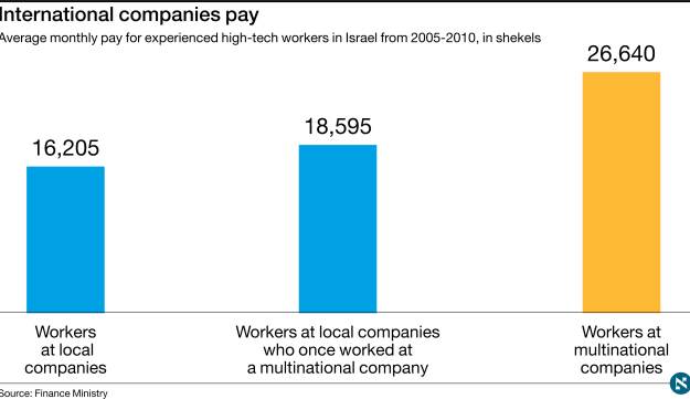 Average monthly pay for experienced high-tech workers in Israel from 2005-2010, in shekels