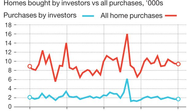 Investors still big players Homes bought by investors vs all purchases, '000s