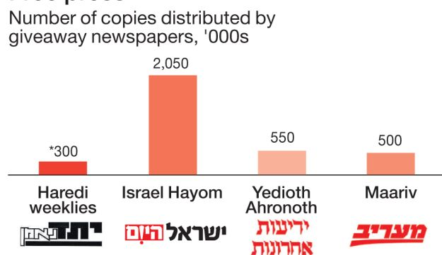 Free press Number of copies distributed weekly by giveaway newspapers, '000s