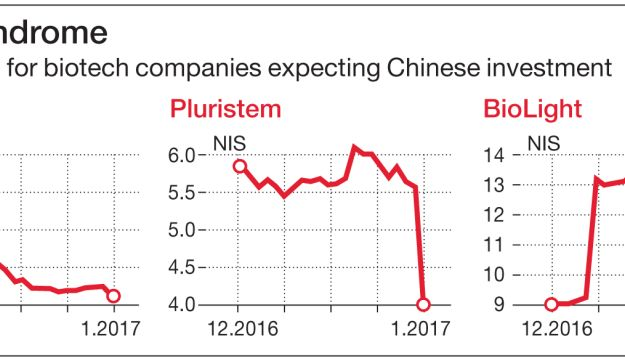 China syndrome Share prices for biotech companies expecting Chinese investment