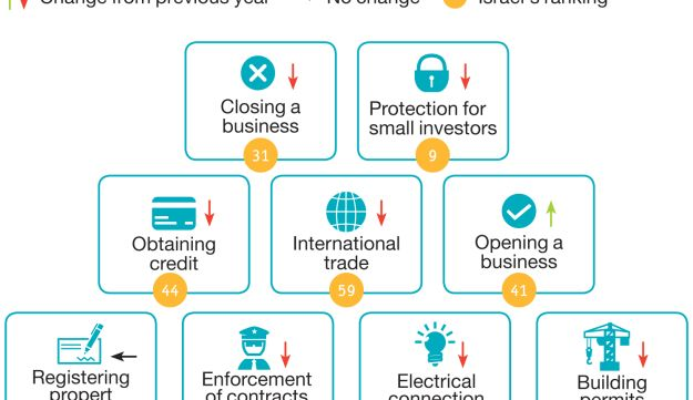 Taking care of business Israel's ranking in the Doing Business index