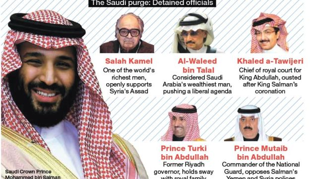The Saudi purge: Detained officials