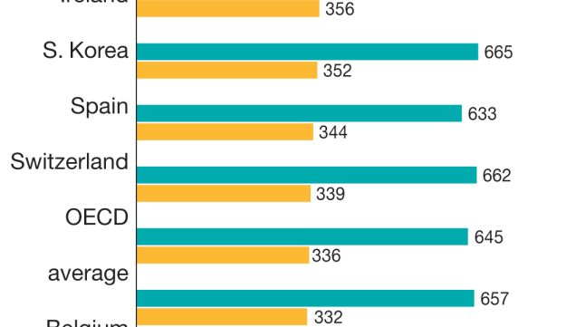 Israel's worst students are the worst in the OECD