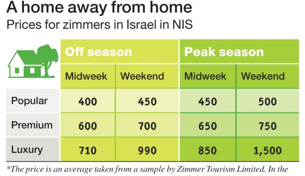 A home away from home Prices for zimmers in Israel in NIS