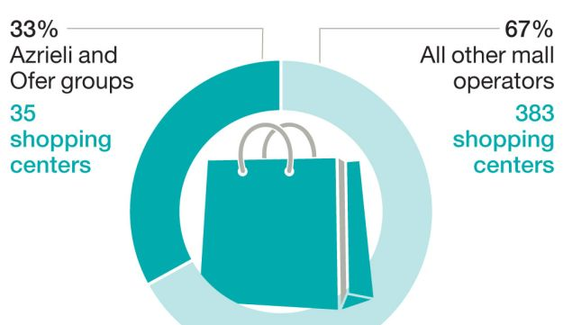 Shopaholics Share of all turnover among all Israeli shopping centers.*