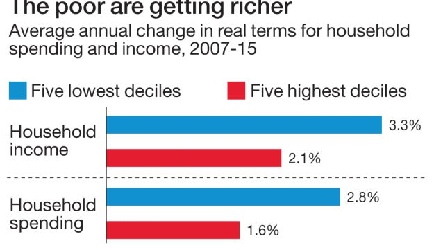 The poor are getting richer