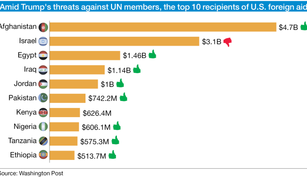 Amid Trump's threats against UN members, the top 10 recipients of U.S. foreign aid