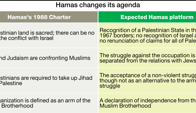 A Table showing the change in Hamas's agenda