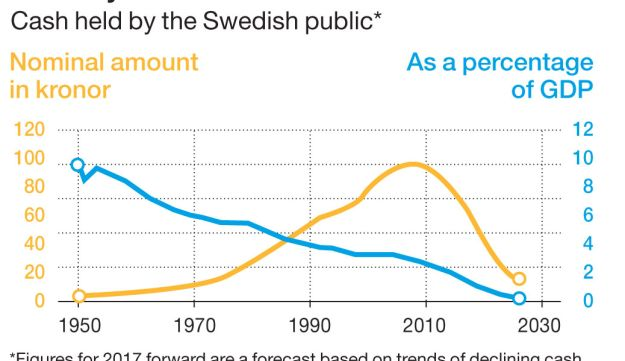 Cash held by the Swedish public