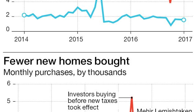 More homebuyers, fewer investors