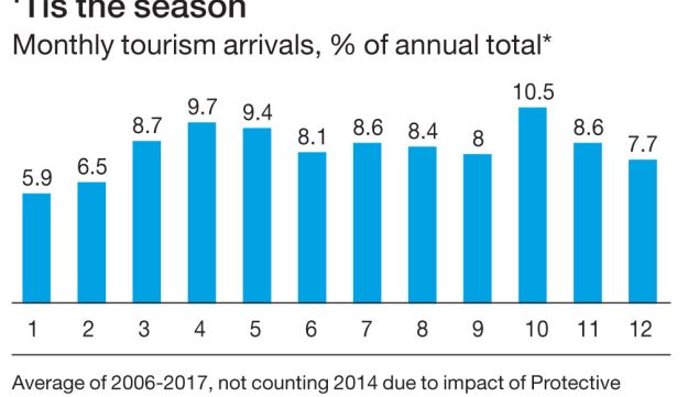 'Tis the season Monthly tourism arrivals, % of annual total