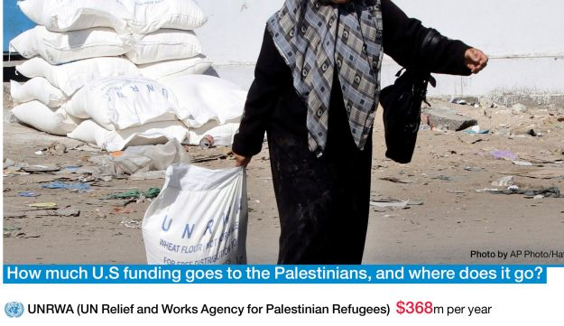 How much U.S funding goes to the Palestinians, and where does it go?
