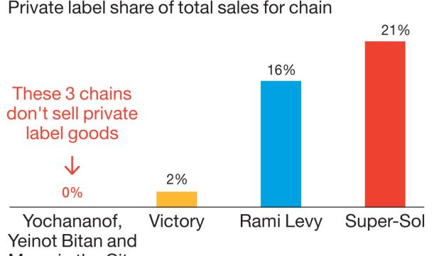 Privatization Private labels as a percentage of chains' total sales