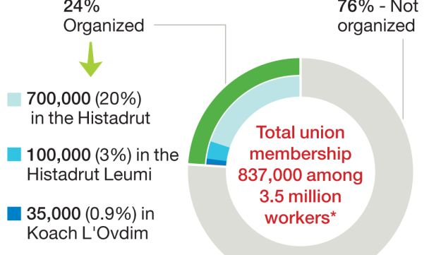 Unorganized Number of unionized workers in Israel