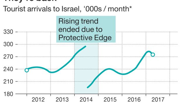 Tourist arrivals to Israel, '000s / month*