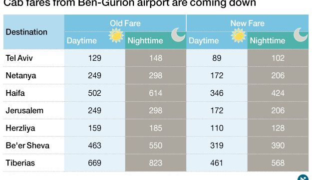 Cab fares from Ben-Gurion airport are coming down