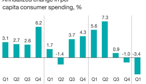 Put back your wallets Annualized change in per capita consumer spending, %