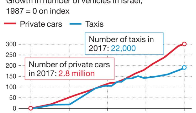 On the road Percentage growth in number of vehicles in Israel*
