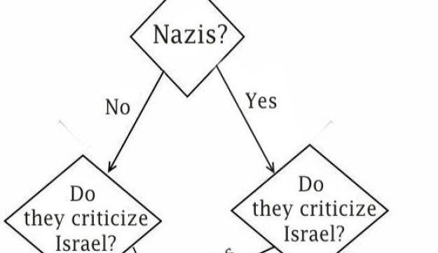 John Brown's flow chart explaining why many on the Israeli right do not condemn neo-Nazis