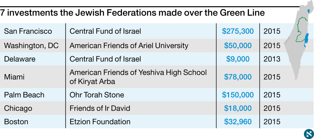 Jewish Federations Donated Millions To Israeli Settlements Over Four