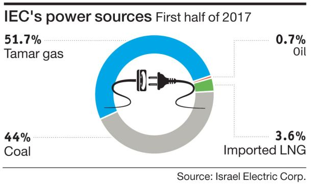 IEC's power sources First half of 2017