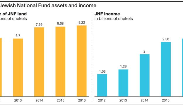 Jewish National Fund assets and income