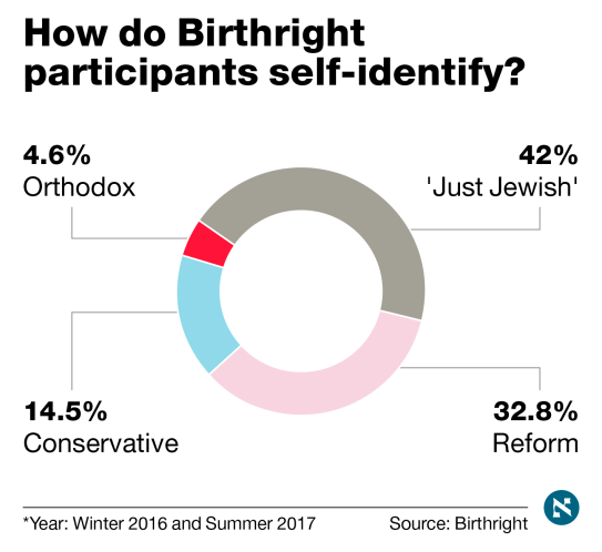 How Orthodox groups are taking over Birthright, and using it to
