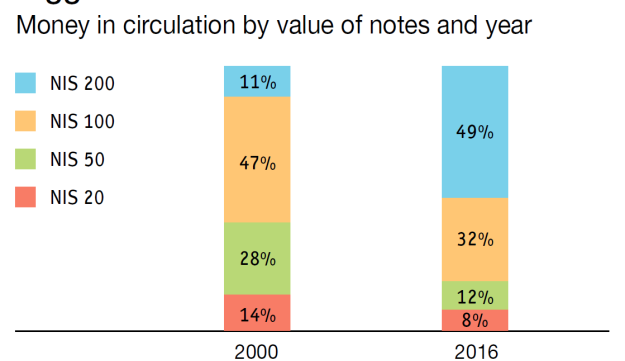 Bigger is better? Money in circulation by value of notes and year