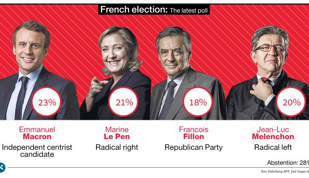 French election: The latest poll