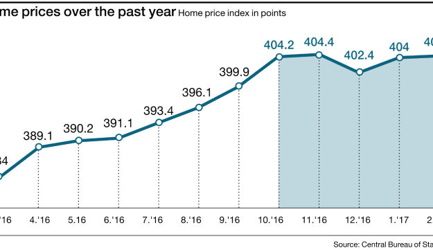 Home prices over the past year