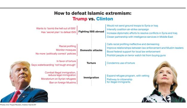 How to defeat Islamic extremism: Trump vs. Clinton